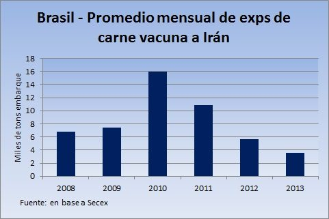 13- Exportaciones Brasil a Irán