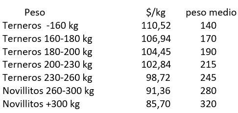 cuánto equivale 84 libras en kilogramos