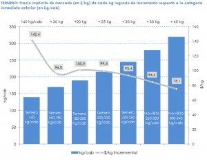 Fuente: elaboración propia considerando todos los remates de hacienda del año 2020 (1.305.001 cabezas) en base a datos de www.entresurcosycorrales.com.ar