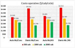 Fuente: Elizalde & Riffel. Costo operativo ($/cab/ciclo) de dos sistemas (autoconsumo vs suministro diario) y dos raciones (maíz-concentrado proteico vs maíz-afrechillo) para distintas escalas de feedlots.