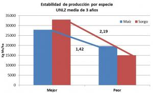 Fuente: UNLZ, 2012-2015